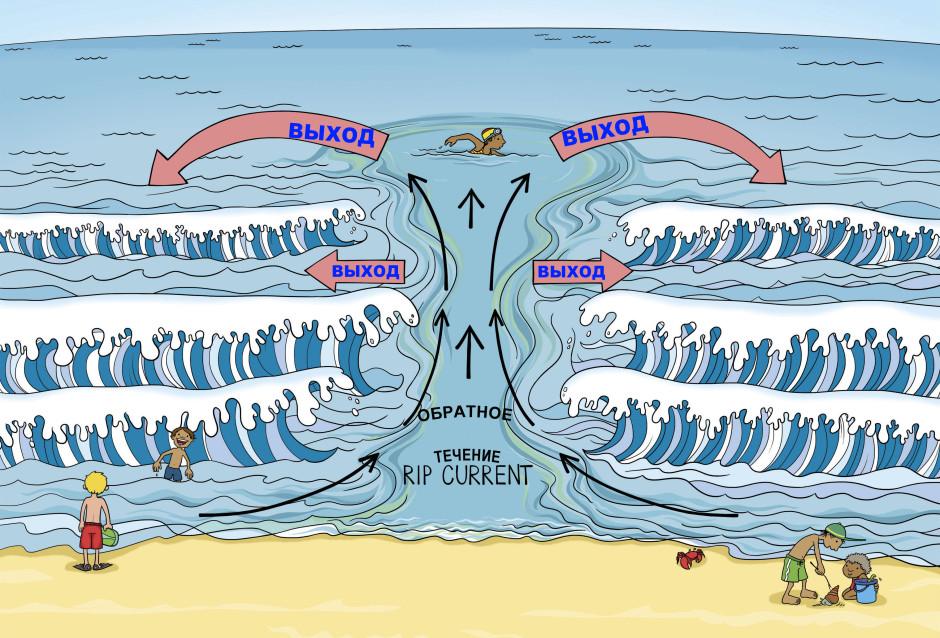 Отбойное течение - как выплыть